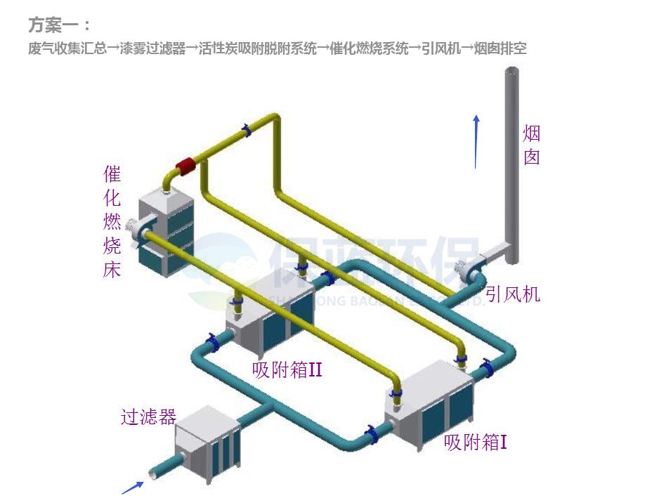 噴漆廢氣處理方案